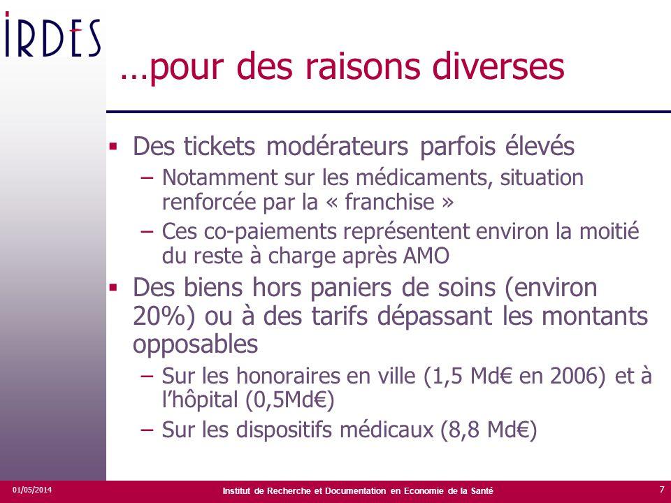 Institut de Recherche et Documentation en Economie de la Santé 01/05/2014 7 …pour des raisons diverses Des tickets modérateurs parfois élevés –Notamme