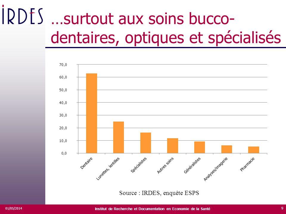 Institut de Recherche et Documentation en Economie de la Santé …surtout aux soins bucco- dentaires, optiques et spécialisés 01/05/2014 9 Source : IRDE