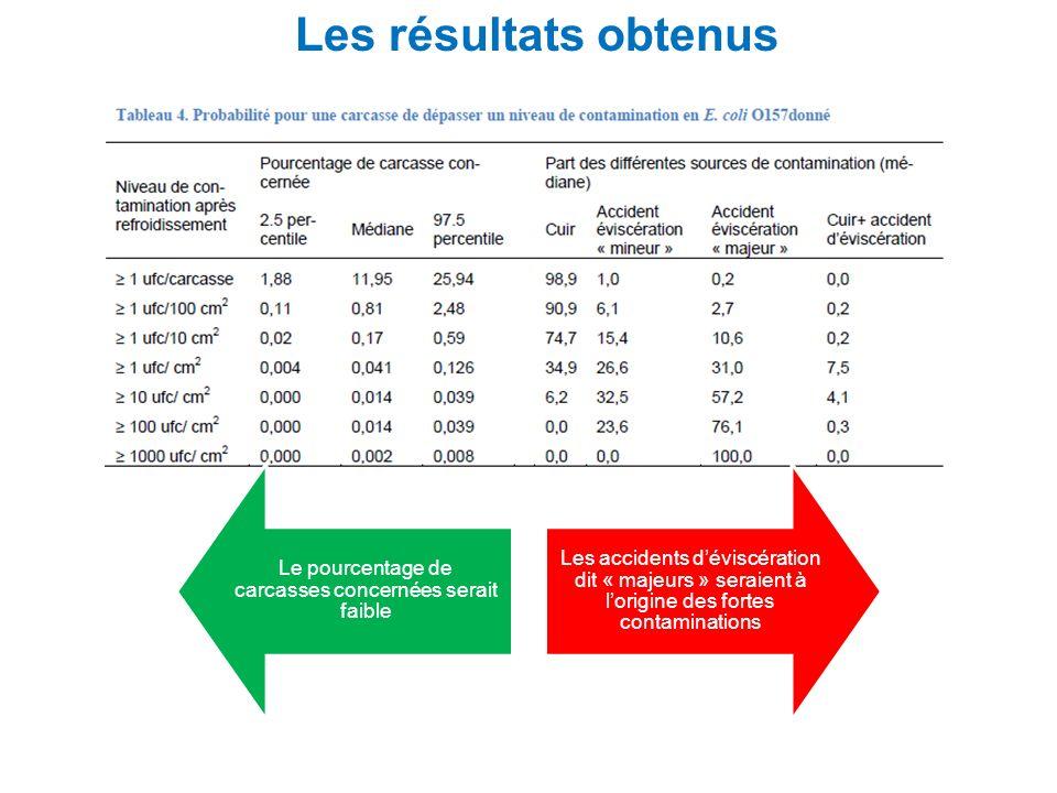 Les résultats obtenus Le pourcentage de carcasses concernées serait faible Les accidents déviscération dit « majeurs » seraient à lorigine des fortes