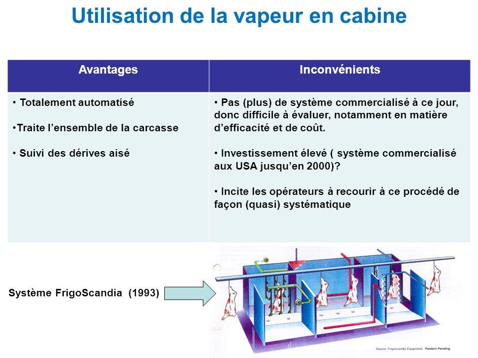 Utilisation de la vapeur en cabine AvantagesInconvénients Totalement automatisé Traite lensemble de la carcasse Suivi des dérives aisé Pas (plus) de s