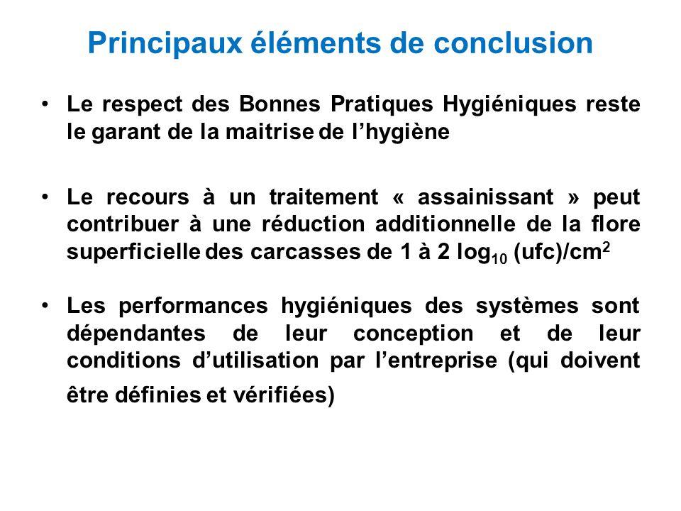 Principaux éléments de conclusion Le respect des Bonnes Pratiques Hygiéniques reste le garant de la maitrise de lhygiène Le recours à un traitement «