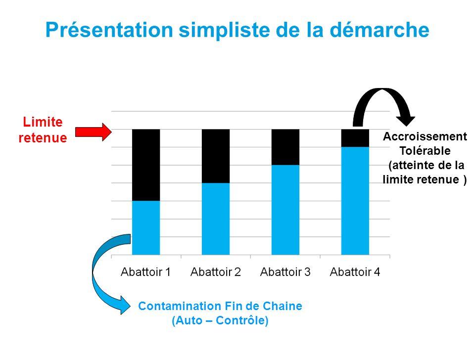 Présentation simpliste de la démarche Contamination Fin de Chaine (Auto – Contrôle) Accroissement Tolérable (atteinte de la limite retenue ) Limite re