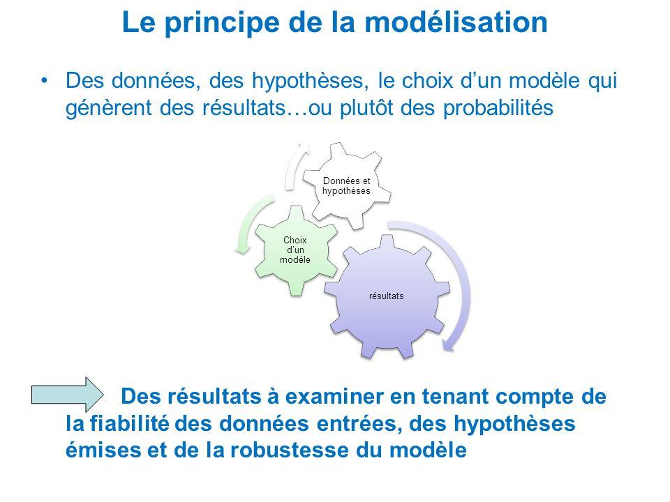 Le principe de la modélisation Des données, des hypothèses, le choix dun modèle qui génèrent des résultats…ou plutôt des probabilités Des résultats à
