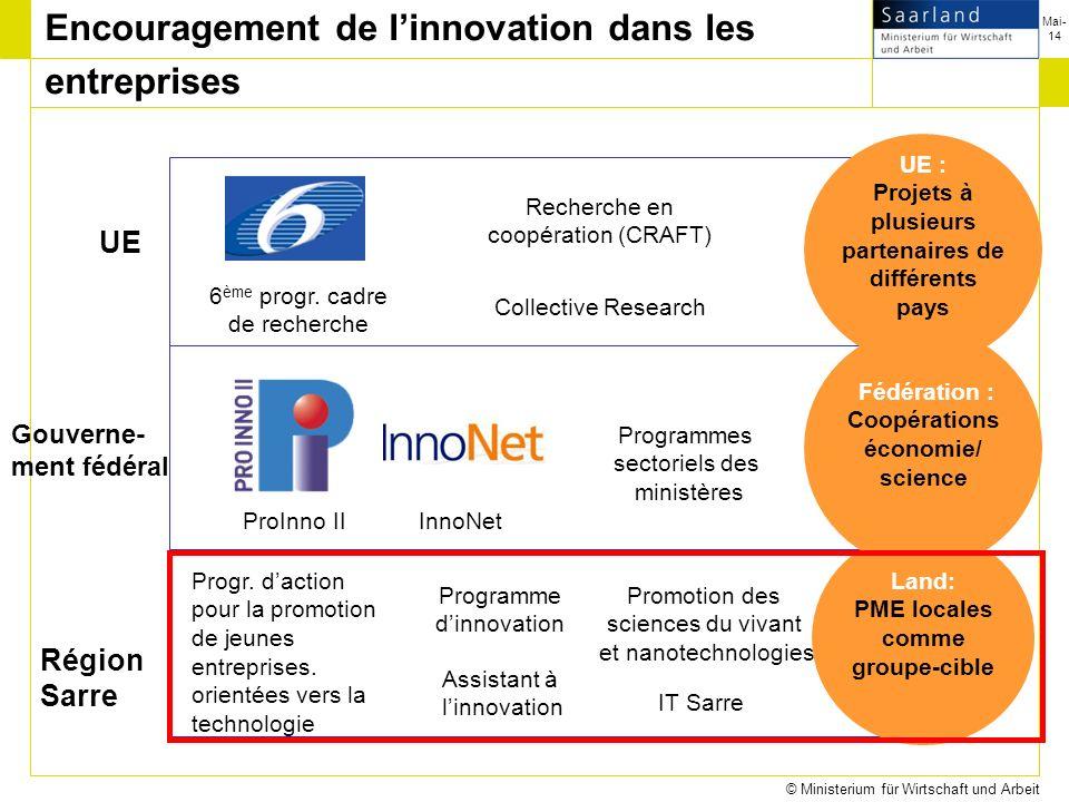 Mai-14 © Ministerium für Wirtschaft und Arbeit UEUE Gouverne- ment fédéral Région Sarre 6 ème progr.