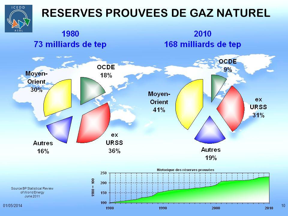 01/05/201410 RESERVES PROUVEES DE GAZ NATUREL Source BP Statistical Review of World Energy June 2011