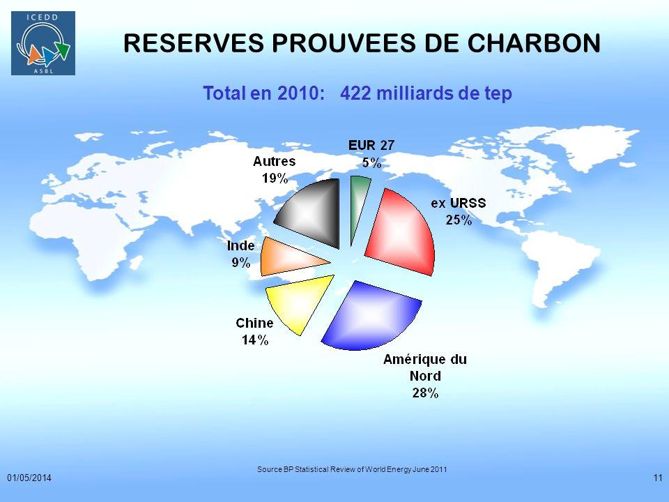 01/05/201411 RESERVES PROUVEES DE CHARBON Total en 2010: 422 milliards de tep Source BP Statistical Review of World Energy June 2011