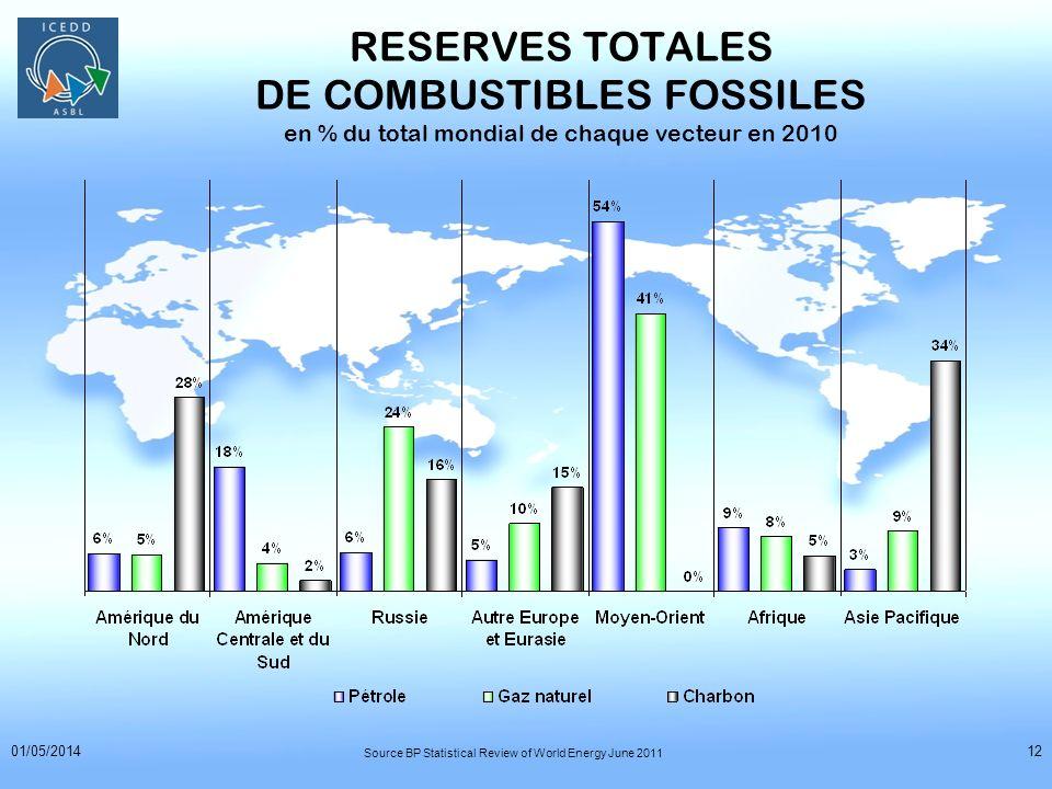01/05/201412 RESERVES TOTALES DE COMBUSTIBLES FOSSILES en % du total mondial de chaque vecteur en 2010 Source BP Statistical Review of World Energy Ju