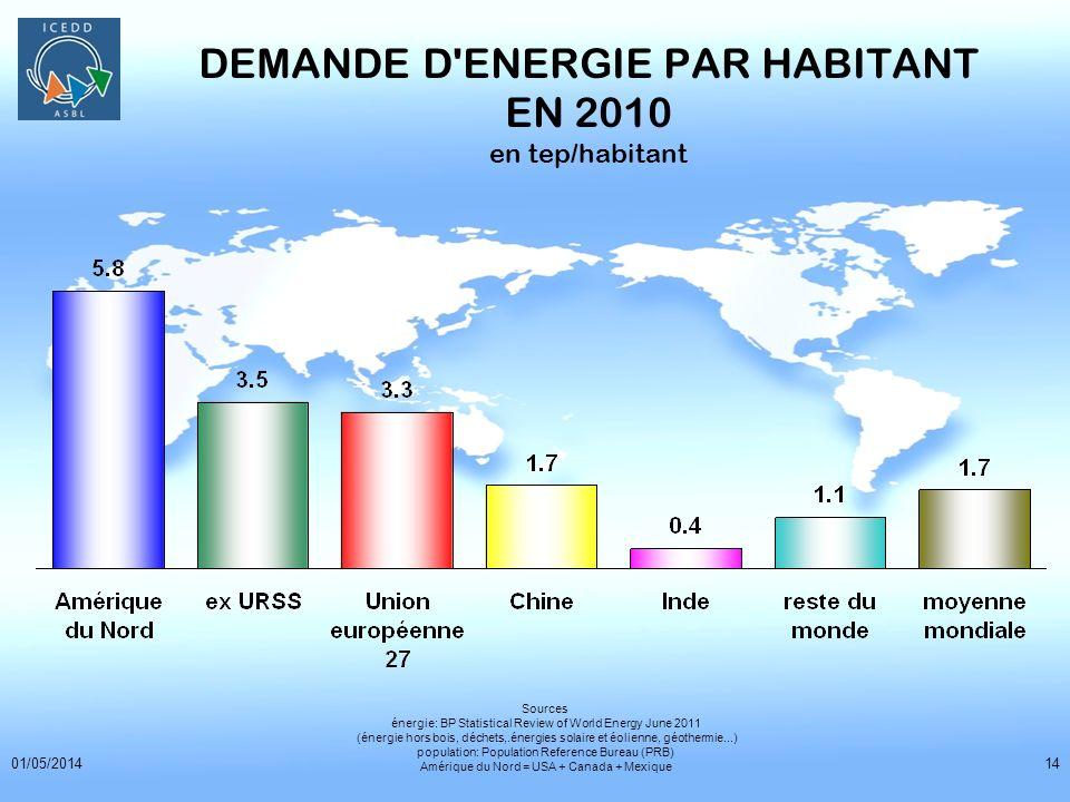 01/05/201414 DEMANDE D'ENERGIE PAR HABITANT EN 2010 en tep/habitant Sources énergie: BP Statistical Review of World Energy June 2011 (énergie hors boi