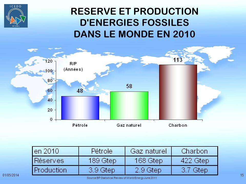 01/05/201415 RESERVE ET PRODUCTION D'ENERGIES FOSSILES DANS LE MONDE EN 2010 Source BP Statistical Review of World Energy June 2011