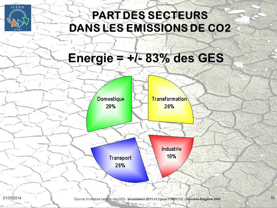 01/05/201416 Energie = +/- 83% des GES PART DES SECTEURS DANS LES EMISSIONS DE CO2 Source: Inventaire national des GES - Soumission 2011 v1.3 pour lUN