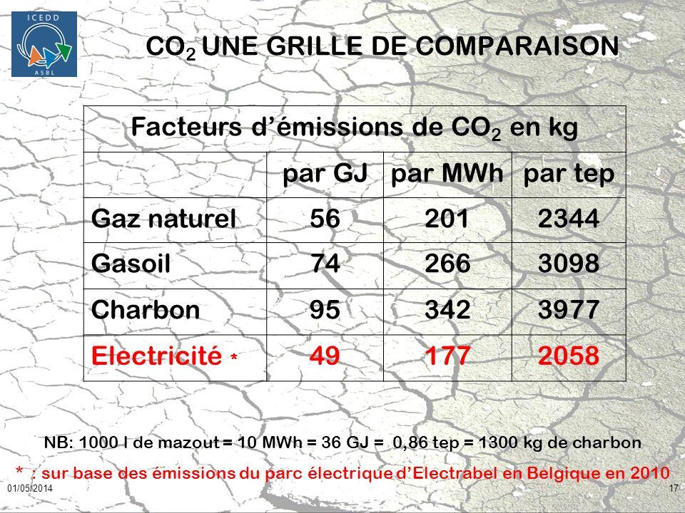 01/05/201417 CO 2 UNE GRILLE DE COMPARAISON Facteurs démissions de CO 2 en kg par GJpar MWhpar tep Gaz naturel562012344 Gasoil742663098 Charbon9534239