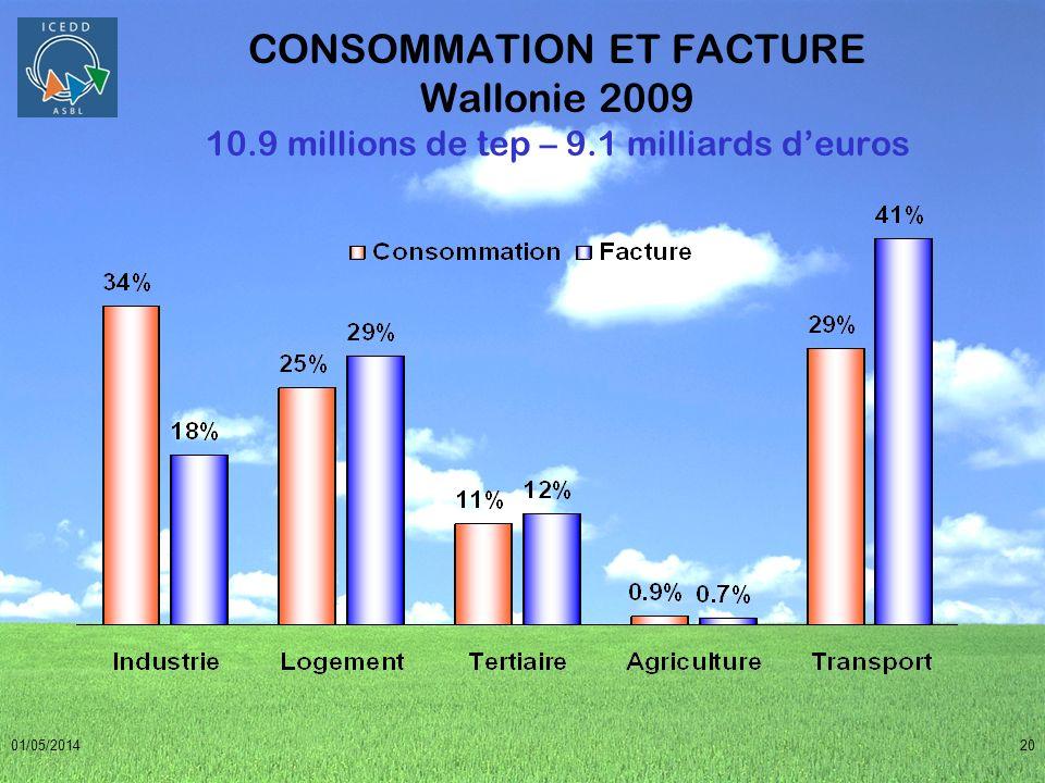 01/05/201420 Consommation et facture par secteur CONSOMMATION ET FACTURE Wallonie 2009 10.9 millions de tep – 9.1 milliards deuros