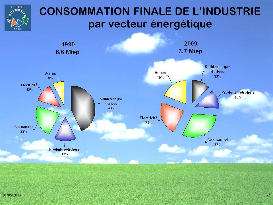 01/05/201425 CONSOMMATION FINALE DE LINDUSTRIE par vecteur énergétique