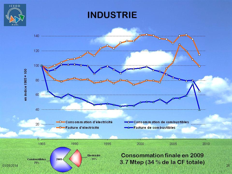 01/05/201426 INDUSTRIE Consommation finale en 2009 3.7 Mtep (34 % de la CF totale)