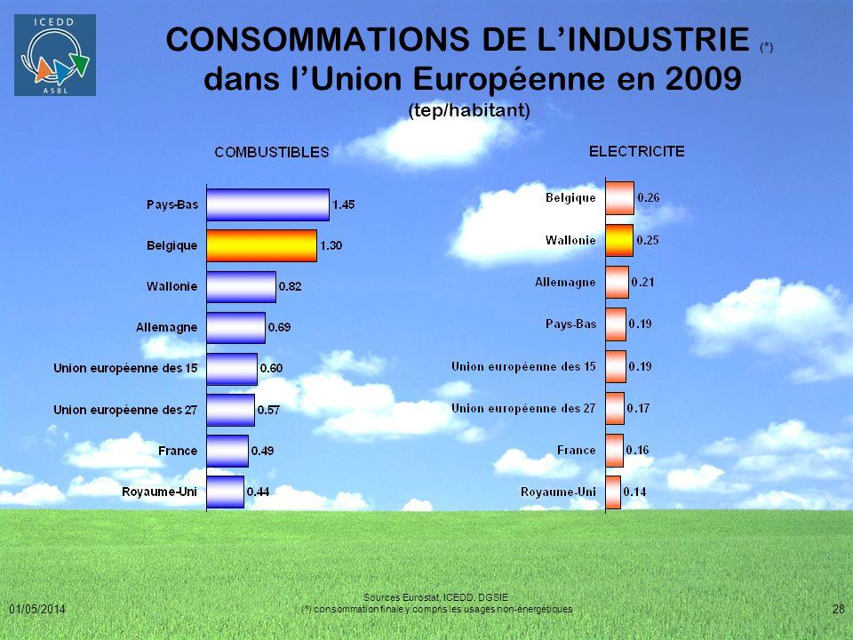 01/05/201428 CONSOMMATIONS DE LINDUSTRIE (*) dans lUnion Européenne en 2009 (tep/habitant) Sources Eurostat, ICEDD, DGSIE (*) consommation finale y co