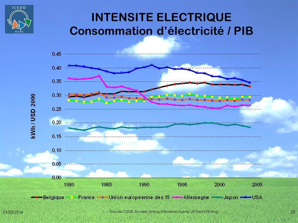 01/05/201429 INTENSITE ELECTRIQUE Consommation délectricité / PIB Sources OCDE, Eurostat, Energy Information Agency US Dept of Energy