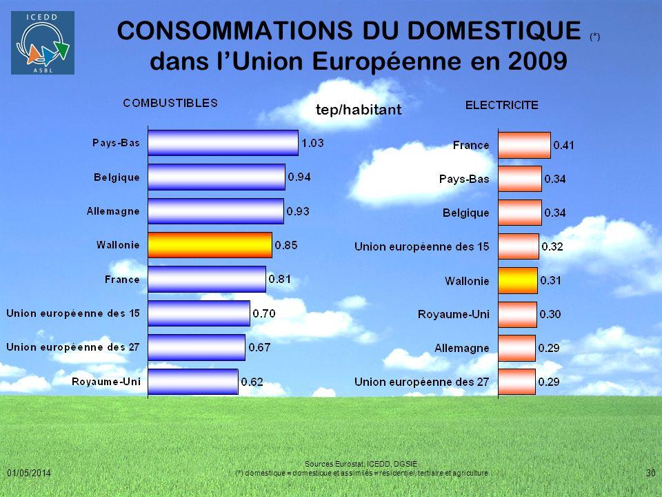 01/05/201430 CONSOMMATIONS DU DOMESTIQUE (*) dans lUnion Européenne en 2009 tep/habitant Sources Eurostat, ICEDD, DGSIE (*) domestique = domestique et
