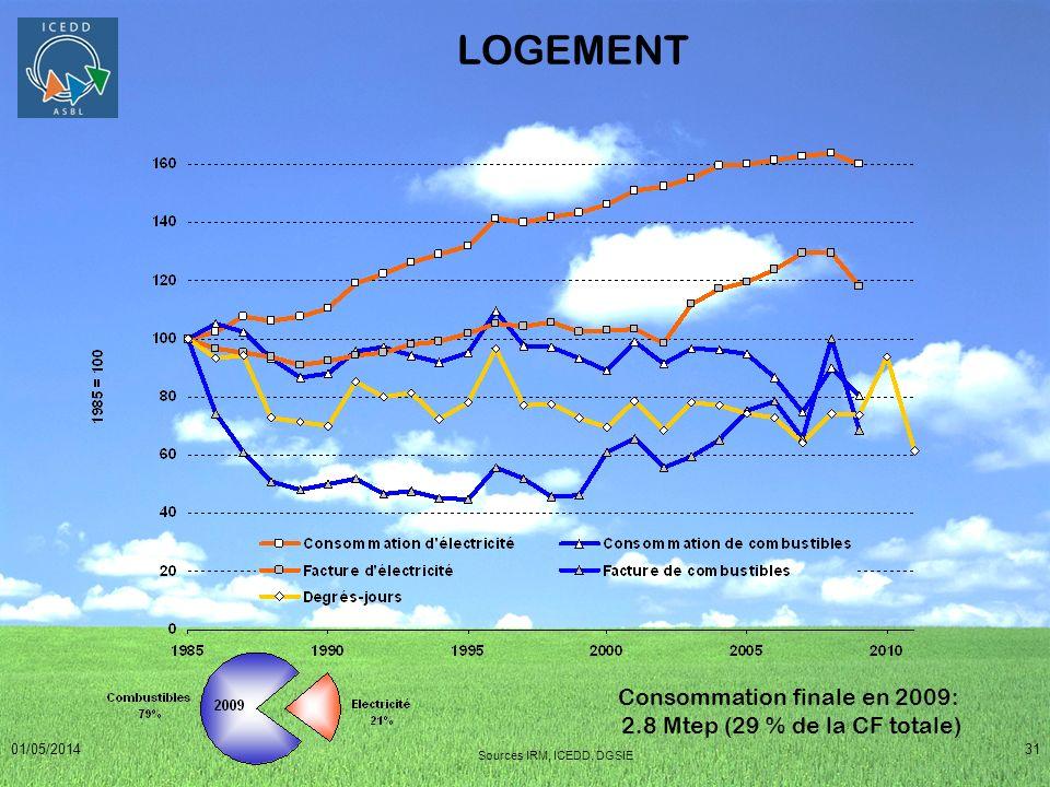 01/05/201431 LOGEMENT Sources IRM, ICEDD, DGSIE Consommation finale en 2009: 2.8 Mtep (29 % de la CF totale)