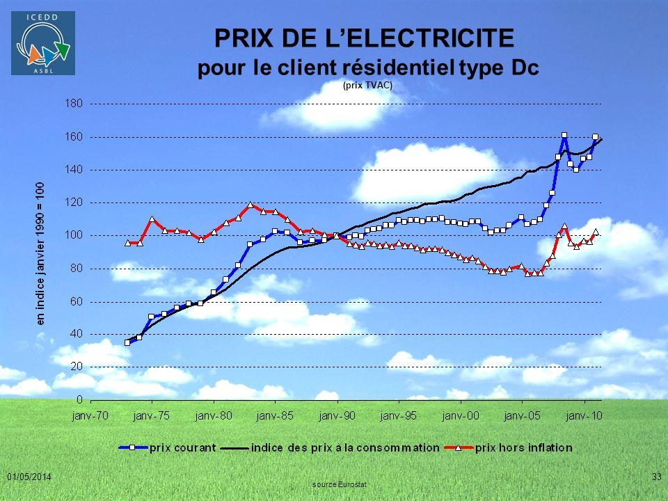 01/05/201433 PRIX DE LELECTRICITE pour le client résidentiel type Dc (prix TVAC) source Eurostat