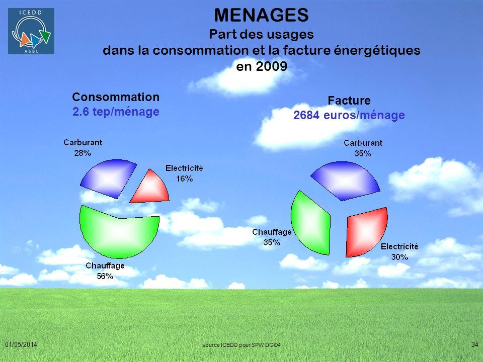 01/05/201434 MENAGES Part des usages dans la consommation et la facture énergétiques en 2009 Consommation 2.6 tep/ménage Facture 2684 euros/ménage sou