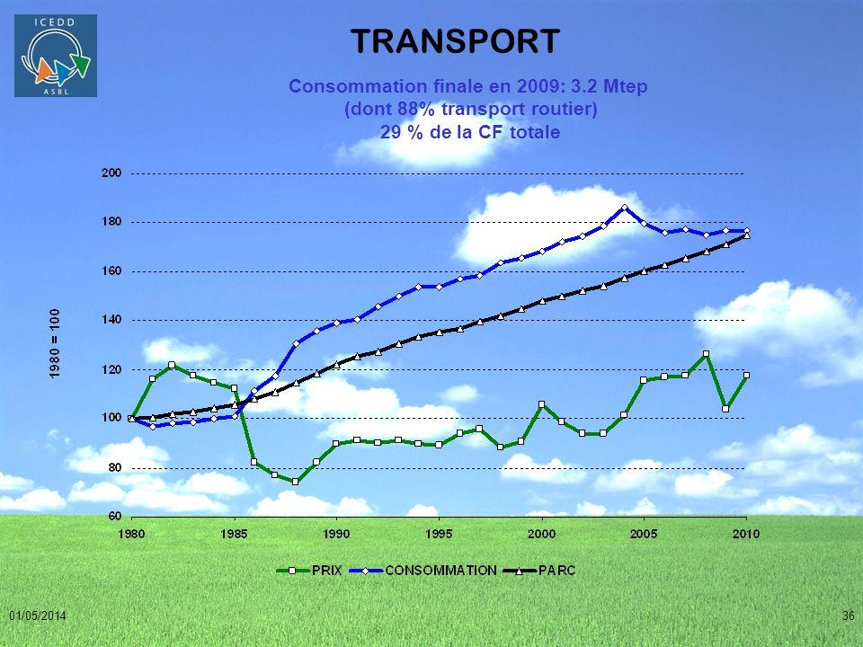 01/05/201436 TRANSPORT Consommation finale en 2009: 3.2 Mtep (dont 88% transport routier) 29 % de la CF totale