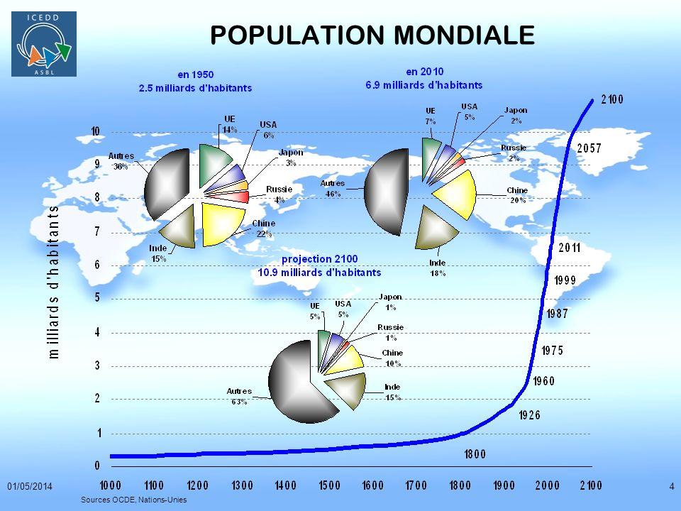01/05/201415 RESERVE ET PRODUCTION D ENERGIES FOSSILES DANS LE MONDE EN 2010 Source BP Statistical Review of World Energy June 2011