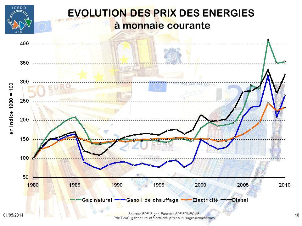 01/05/201440 EVOLUTION DES PRIX DES ENERGIES à monnaie courante Sources FPE, Figaz, Eurostat, SPF EPMECME Prix TVAC; gaz naturel et électricité: prix