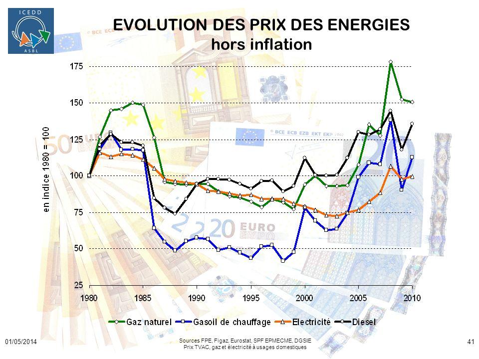 01/05/201441 EVOLUTION DES PRIX DES ENERGIES hors inflation Sources FPE, Figaz, Eurostat, SPF EPMECME, DGSIE Prix TVAC, gaz et électricité à usages do