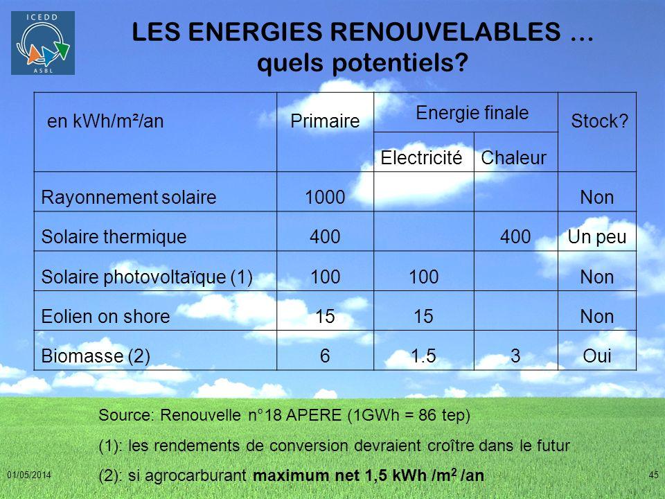 01/05/201445 LES ENERGIES RENOUVELABLES … quels potentiels? en kWh/m²/an Primaire Energie finale Stock? ElectricitéChaleur Rayonnement solaire1000 Non