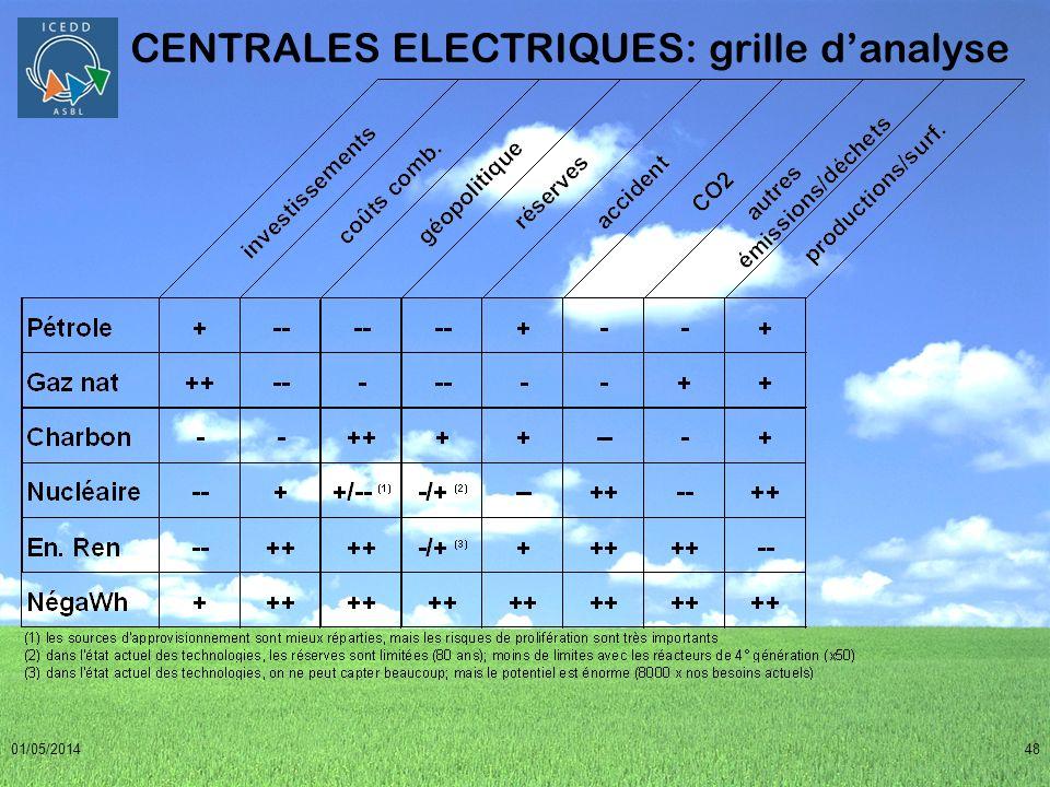 01/05/201448 CENTRALES ELECTRIQUES: grille danalyse