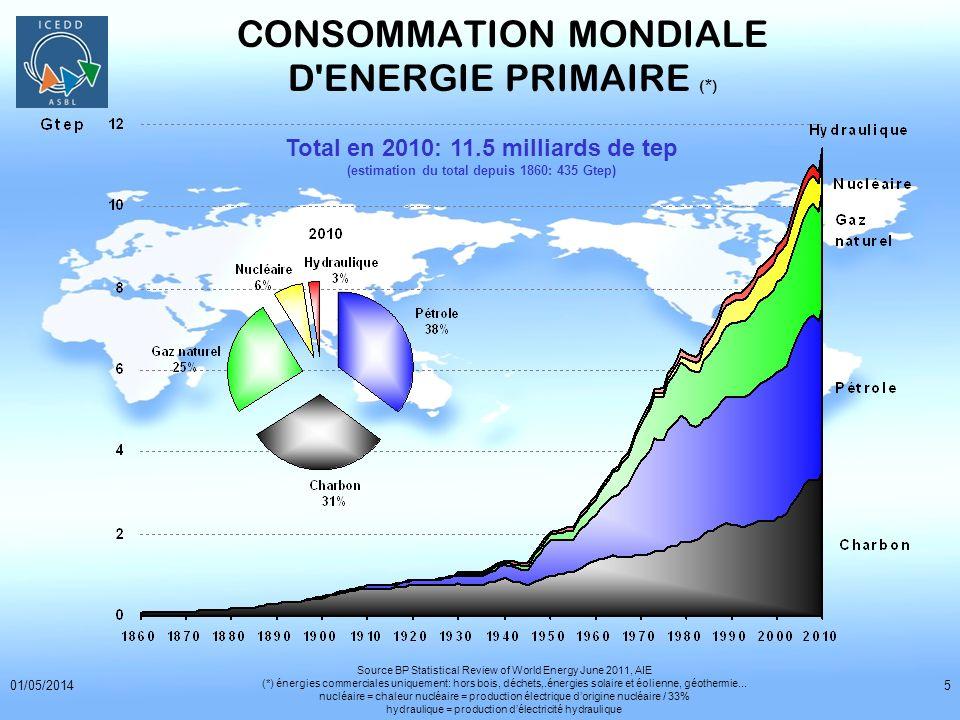 01/05/20146 CONSOMMATION MONDIALE D ENERGIE PRIMAIRE (*) Total en 2010: 11.5 Gtep Source BP Statistical Review of World Energy June 2011 (*) énergies commerciales uniquement : hors bois, déchets, énergies solaire et éolienne, géothermie…;chaleur nucléaire = production délectricité dorigine nucléaire / 33% Amérique du Nord = USA + Canada + Mexique; Chine y compris Hong-Kong; 1 tep = 1 tonne déquivalent pétrole