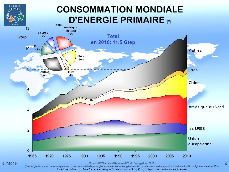 01/05/20146 CONSOMMATION MONDIALE D'ENERGIE PRIMAIRE (*) Total en 2010: 11.5 Gtep Source BP Statistical Review of World Energy June 2011 (*) énergies