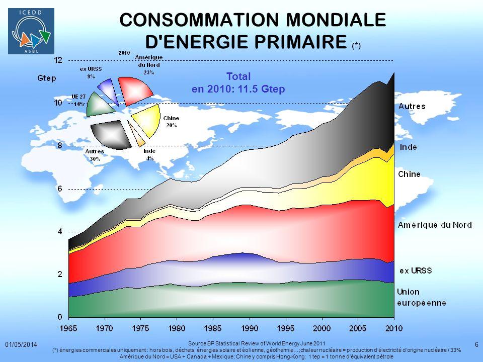 01/05/201447 UN PRODUIT A MINIMISER notre consommation = notre impact sur lenvironnement = population * demande * efficacité Pour réduire le « produit » chaque région du monde peut jouer sur 1 ou plusieurs facteurs...