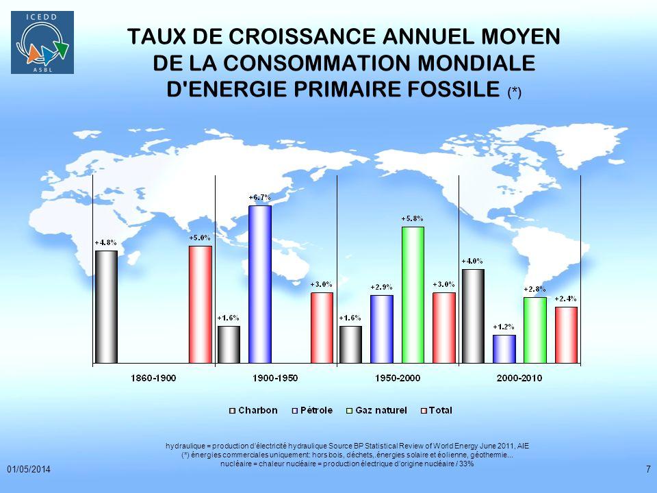 01/05/20147 TAUX DE CROISSANCE ANNUEL MOYEN DE LA CONSOMMATION MONDIALE D'ENERGIE PRIMAIRE FOSSILE (*) hydraulique = production délectricité hydrauliq