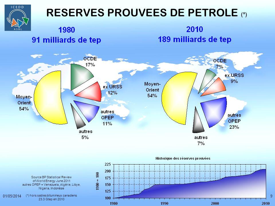 01/05/20149 RESERVES PROUVEES DE PETROLE (*) Source BP Statistical Review of World Energy June 2011 autres OPEP = Venezuela, Algérie, Libye, Nigeria,