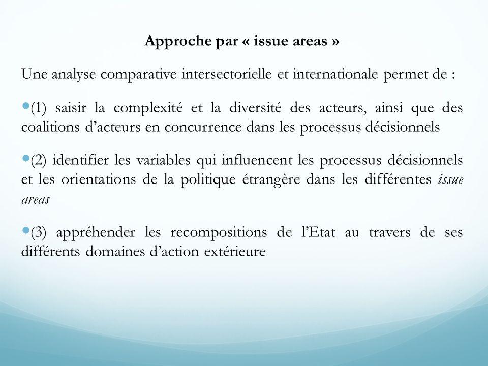 Une analyse comparative intersectorielle et internationale permet de : (1) saisir la complexité et la diversité des acteurs, ainsi que des coalitions
