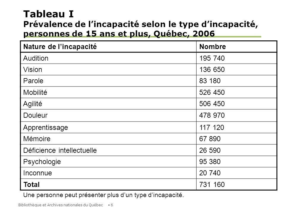 7Bibliothèque et Archives nationales du Québec Tableau II Prévalence de lincapacité selon le type dincapacité, personnes de moins de 15 ans, Québec, 2006 Nature de lincapacitéNombre Audition4 260 Vision3 830 Parole (enfants de 5 à 14 ans)14 730 Mobilité (enfants de 5 à 14 ans)3 200 Dextérité (enfants de 5 à 14 ans)8 700 Apprentissage (enfants de 5 à 14 ans)23 970 Retard de développement (enfants de moins de 5 ans)3 250 Déficience intellectuelle (enfants de 5 à 14 ans)10 960 Psychologique (enfants de 5 à 14 ans)11 810 Problème de santé chronique25 320 Inconnue1 780 Total36 980 Une personne peut présenter plus dun type dincapacité.