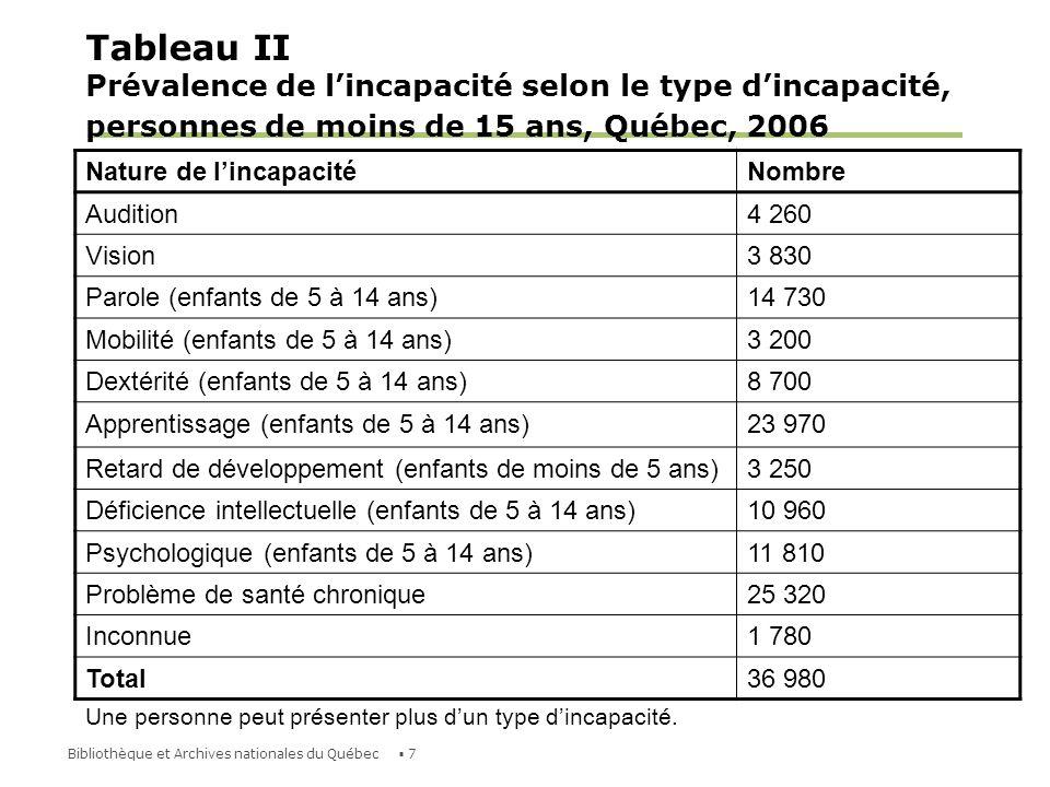 8Bibliothèque et Archives nationales du Québec Déficience motrice Une déficience motrice est une incapacité empêchant une personne dutiliser toutes ses capacités physiques.