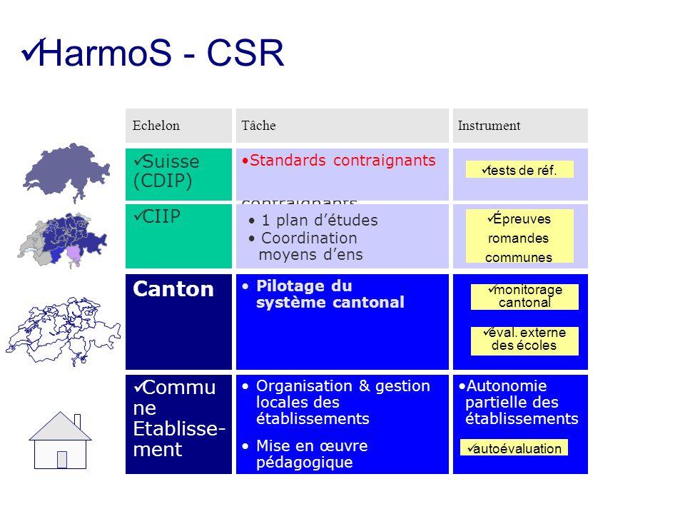 HarmoS - CSR Concordat HarmoS Structures uniformes Standards contraignants Suisse (CDIP) Pilotage du système cantonal Canton monitorage cantonal éval.