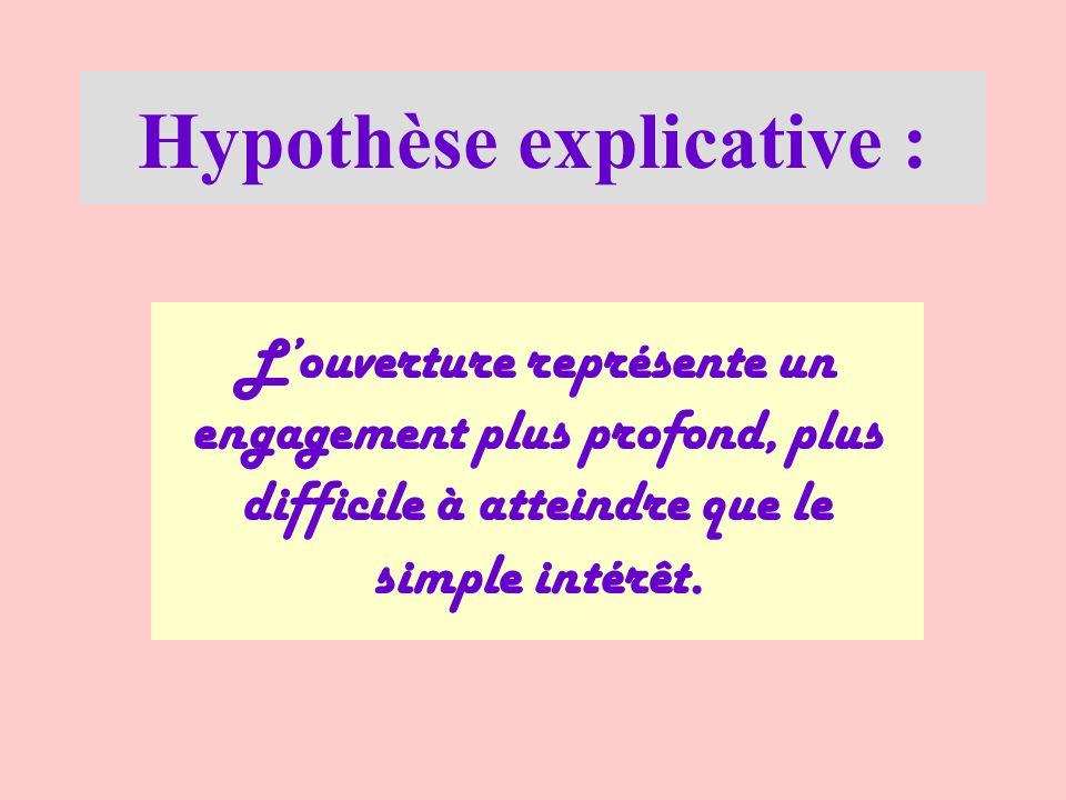 Hypothèse explicative : Louverture représente un engagement plus profond, plus difficile à atteindre que le simple intérêt.