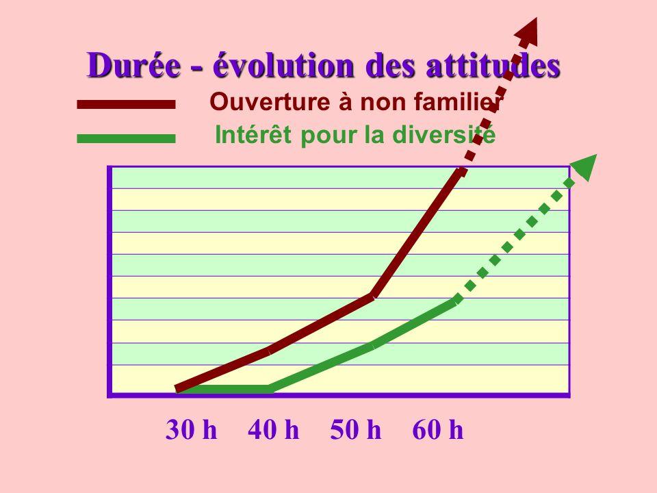 Durée - évolution des attitudes 30 h40 h50 h60 h Intérêt pour la diversité Ouverture à non familier