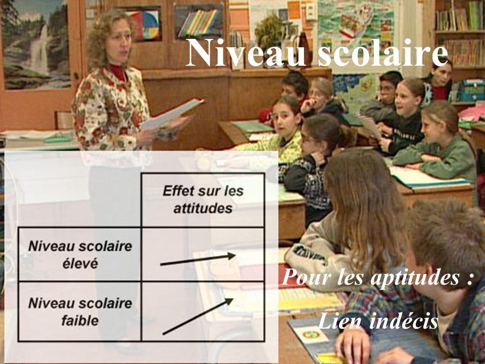 Pour les aptitudes : Lien indécis Niveau scolaire