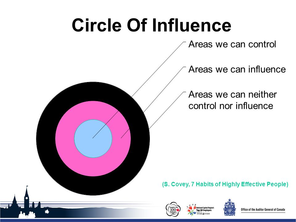 Office of the Auditor General of Canada Areas we can control Areas we can influence Areas we can neither control nor influence Circle Of Influence (S.