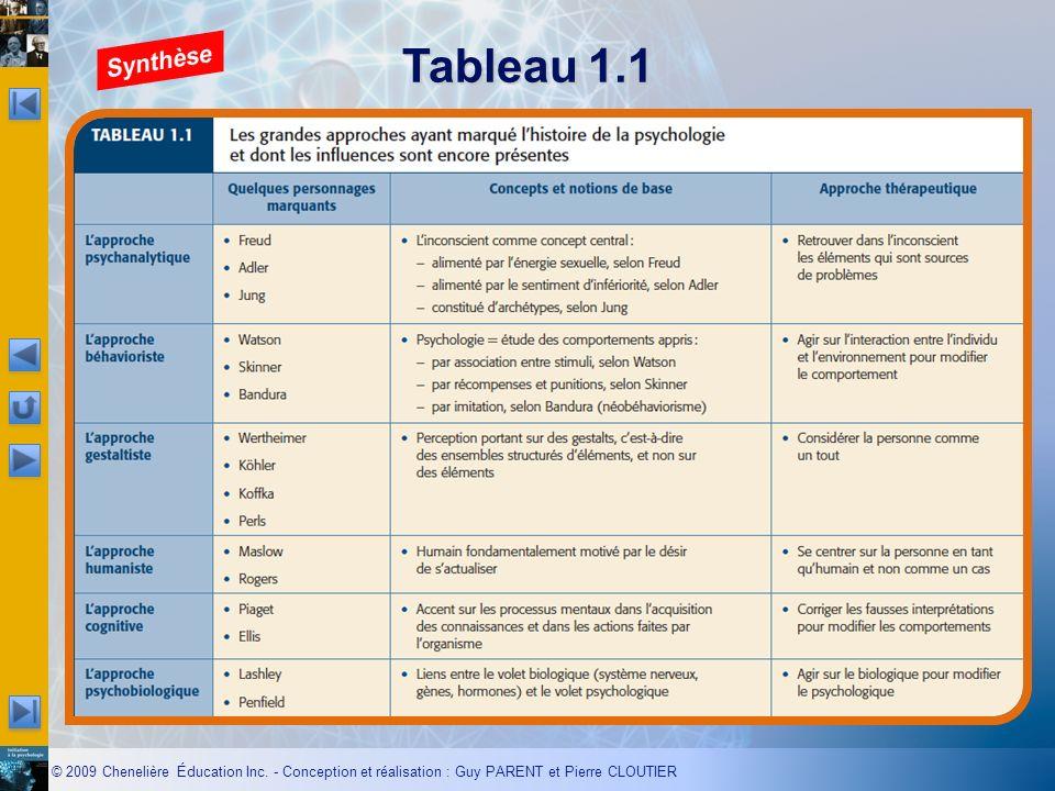© 2009 Chenelière Éducation Inc. - Conception et réalisation : Guy PARENT et Pierre CLOUTIER Tableau 1.1 zzzzz…