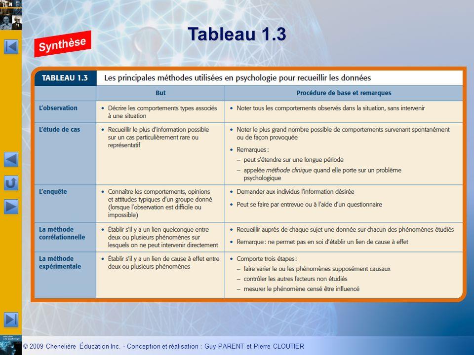© 2009 Chenelière Éducation Inc. - Conception et réalisation : Guy PARENT et Pierre CLOUTIER Tableau 1.3