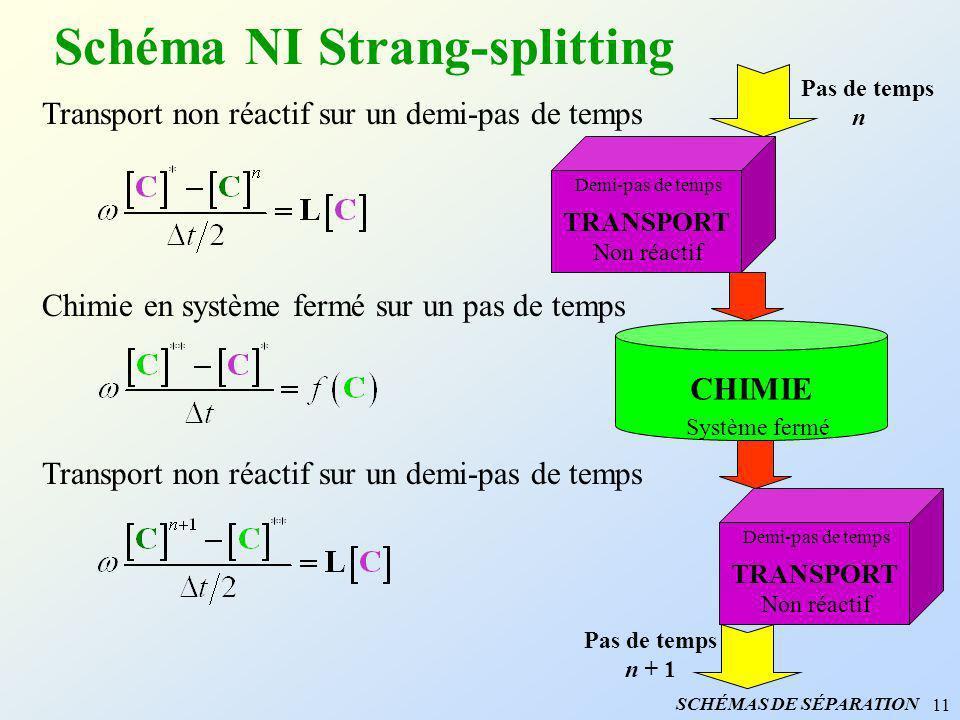 11 Schéma NI Strang-splitting Transport non réactif sur un demi-pas de temps Chimie en système fermé sur un pas de temps Transport non réactif sur un