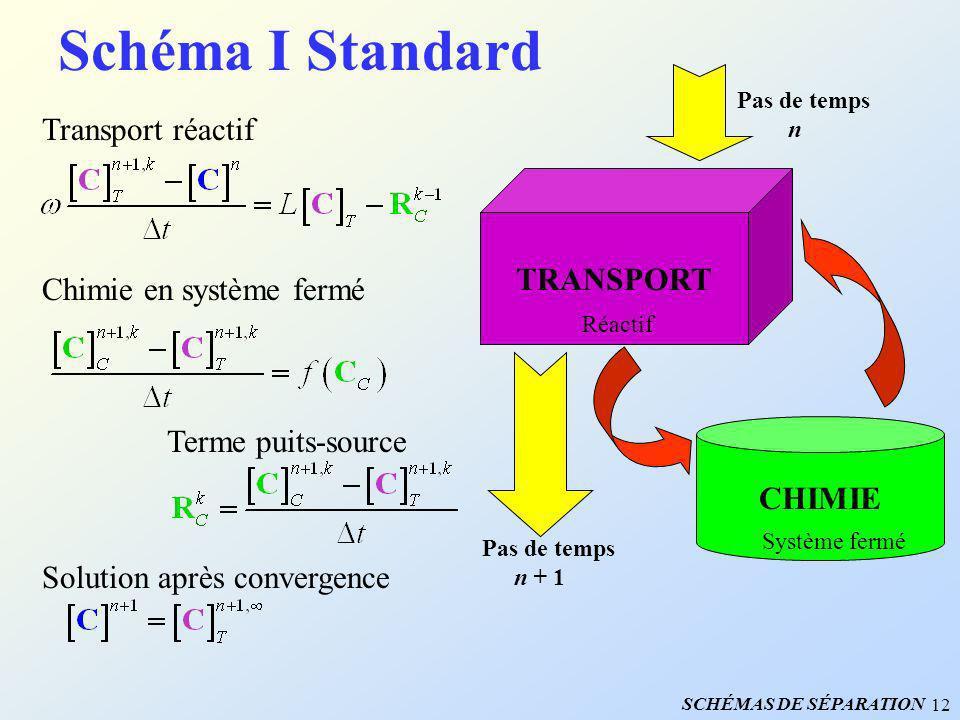 12 Schéma I Standard Transport réactif Chimie en système fermé Terme puits-source Solution après convergence TRANSPORT Réactif CHIMIE Système fermé Pa