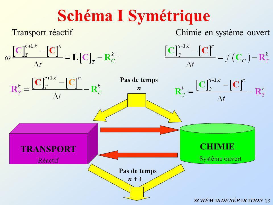 13 Schéma I Symétrique Transport réactifChimie en système ouvert TRANSPORT Réactif CHIMIE Système ouvert Pas de temps n Pas de temps n + 1 SCHÉMAS DE