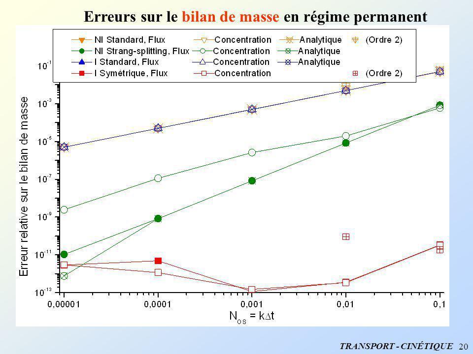 20 Erreurs sur le bilan de masse en régime permanent TRANSPORT - CINÉTIQUE
