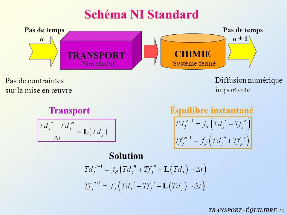 24 Schéma NI Standard Pas de contraintes sur la mise en œuvre Diffusion numérique importante TRANSPORT Non réactif CHIMIE Système fermé Pas de temps n